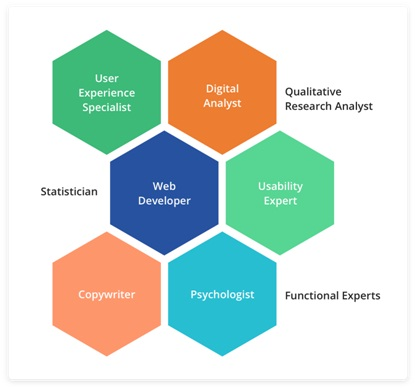 Building an Ideal CRO Team to Improve Portal Performance