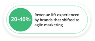 Respond to Change with an Agile Marketing Approach