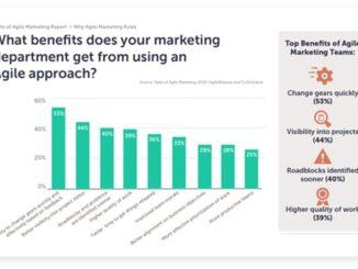 The Modus Operandi of Agile Marketing